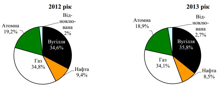 Total primary energy supply in Ukraine