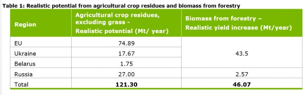 realistic potential from agricultural crop residues and biomass from forestry