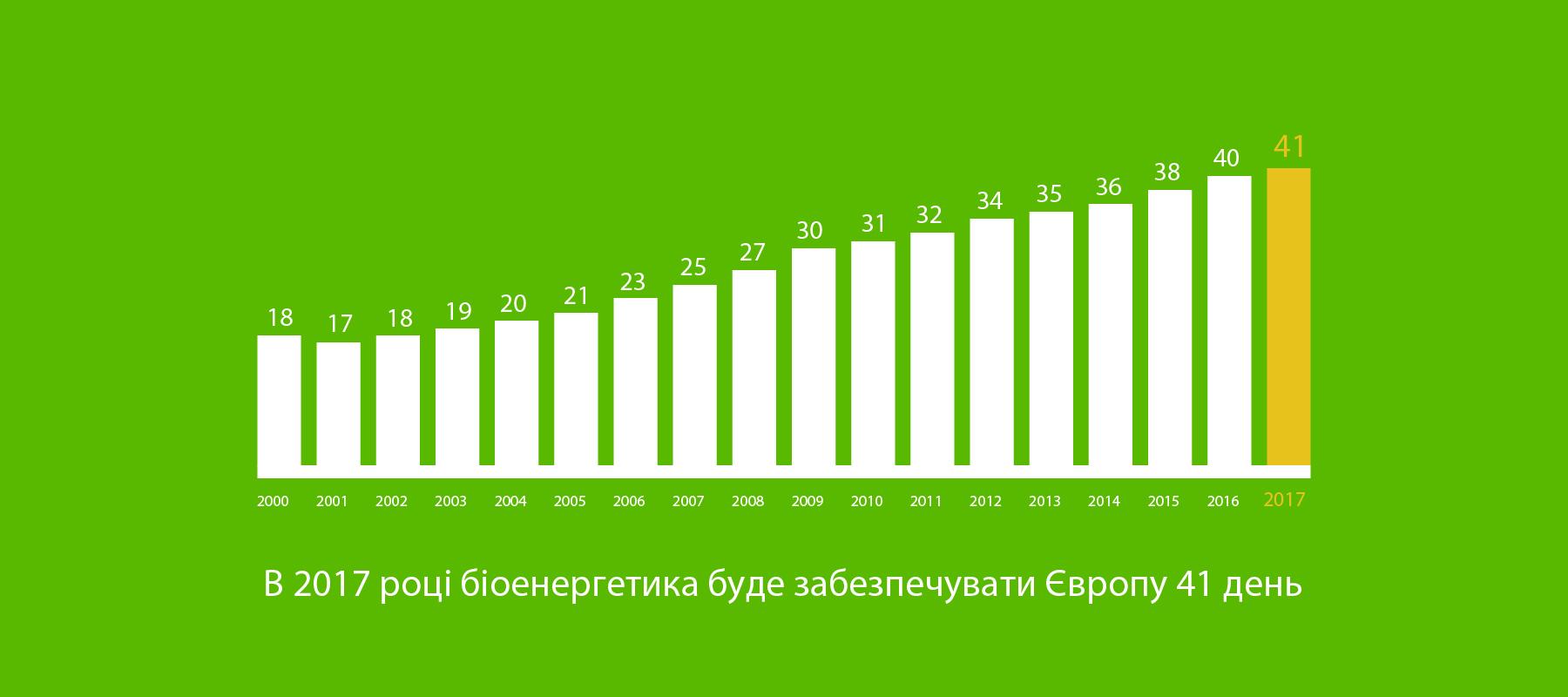 Біоенергетика може забезпечувати Європу біоенергією 41 день у 2017 році