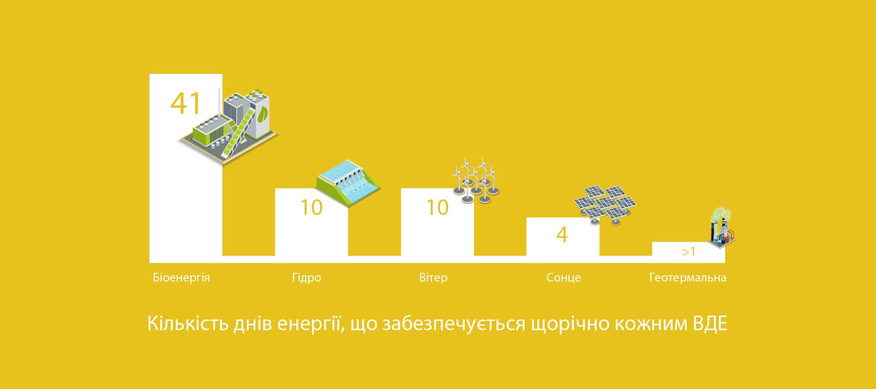 Кількість днів енергії що забезпечуються щорічно кожним ВДЕ