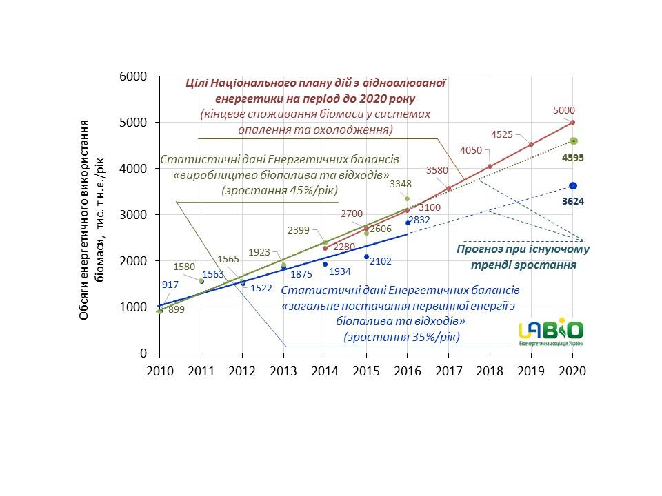 Рис. 2. Зростання виробництва енергії з біопалив в Україні протягом 2010-2016 рр., індикативні цілі НПДВЕ по виробництву теплової енергії з біомаси та  прогноз до 2020 р.