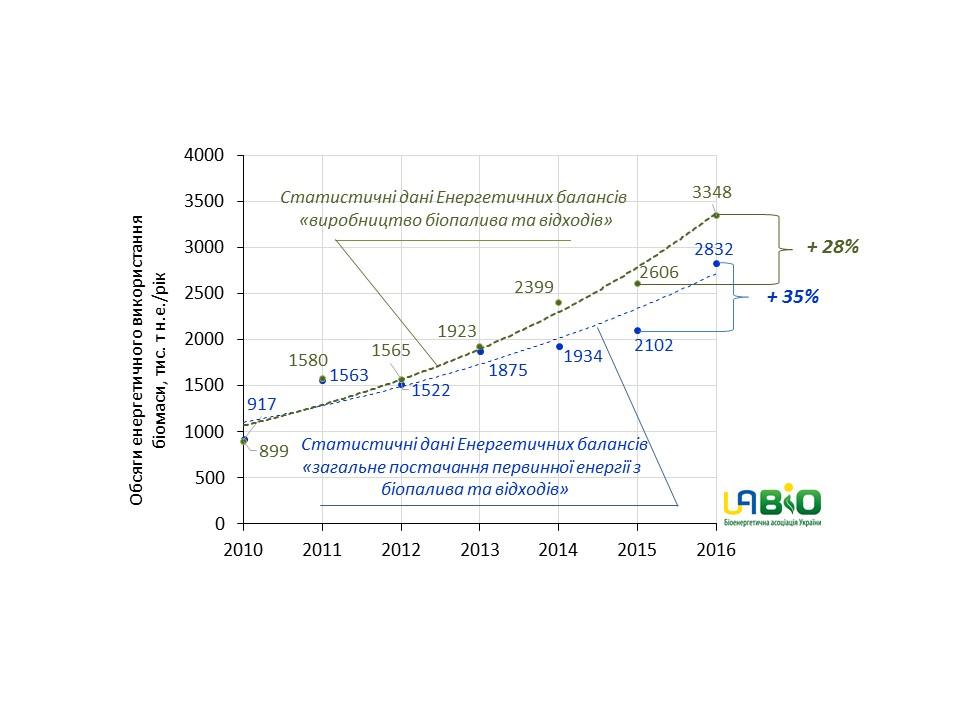 Рис. 1. Зростання виробництва енергії з біопалив в Україні  протягом 2010-2016 рр.