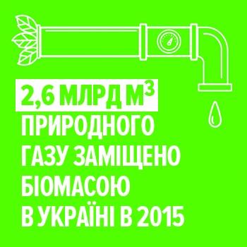 День Біоенергетики в Україні