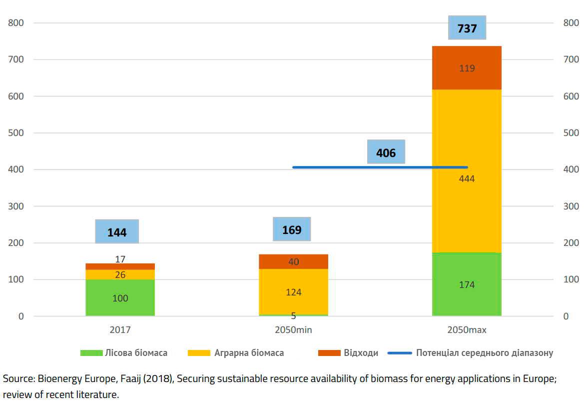Валове внутрішнє енергоспоживання біомаси в 2017 році і потенціал у 2050 році для ЄС28 (в млн тне)