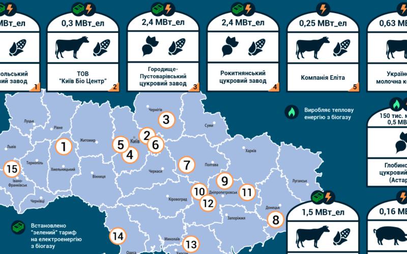 Біогазові проекти в Україні в 2017-2018 рр. Інфографіка