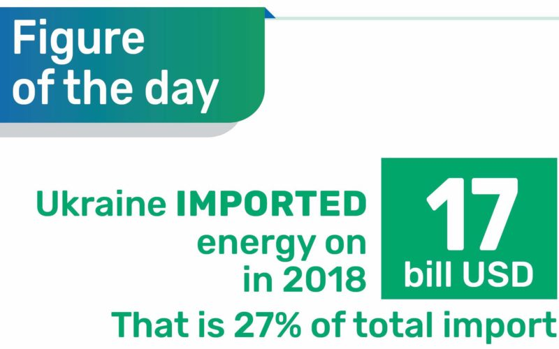 Energy import — is 27% of all Ukrainian's import
