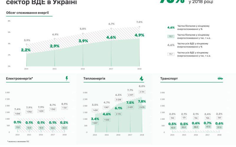 Біоенергетика – це 70% від усіх відновлюваних джерел енергії (ВДЕ) в Україні