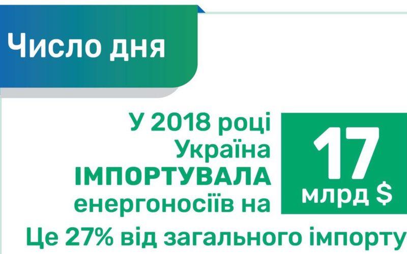 Енергоносії — це 27% від усього імпорту України.