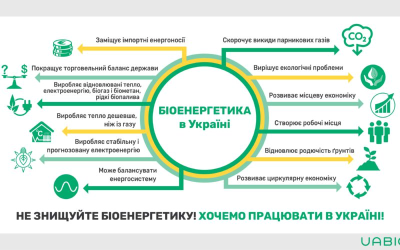 Bioenergy in Ukraine: advantages and opportunities