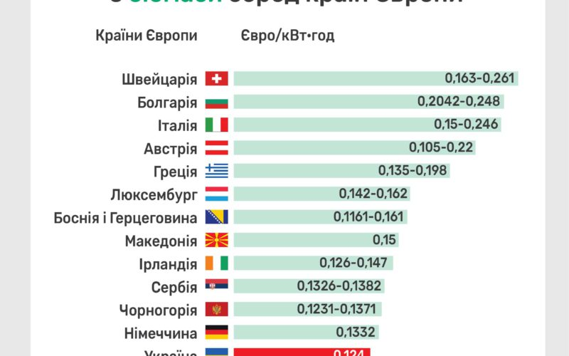 Ukraine has one of the lowest tariffs for the bioenergy sector among EU countries