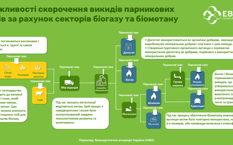 The biogas and biomethane industries are contributors to achieve climate-neutrality by 2050
