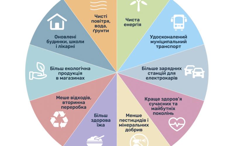 Європейський Green Deal: 10 головних факторів
