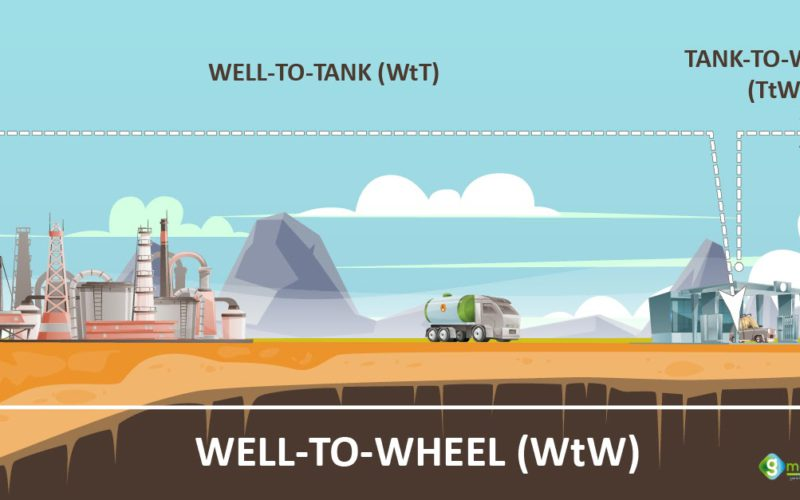 The future of biofuels for transportation in Europe – Well-to-Wheels estimates