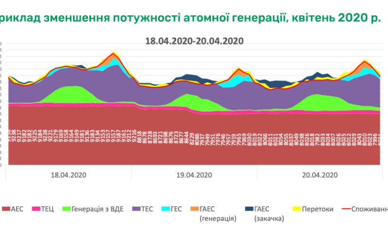 Чи є в Україні зелено-вугільний парадокс?