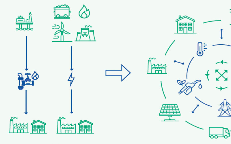 EU Energy System Integration Strategy  — interaction at all levels