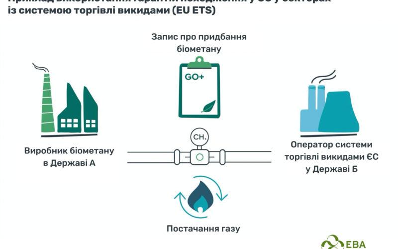 Відновлювані і низьковуглецеві гази у наявній газовій інфраструктурі