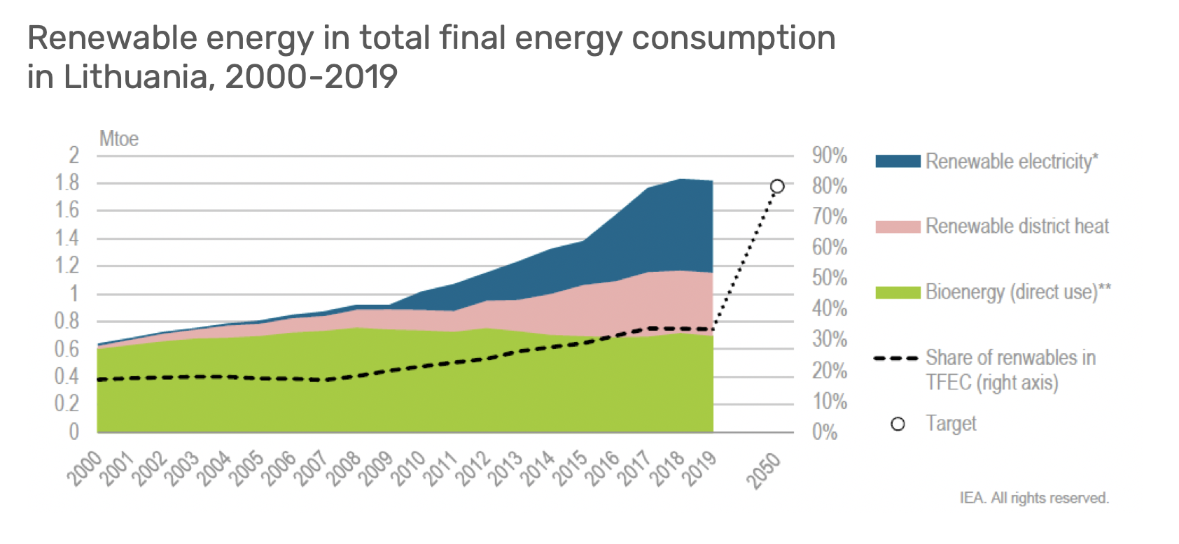 Renewable energy in total final energy consumption in Lithuania
